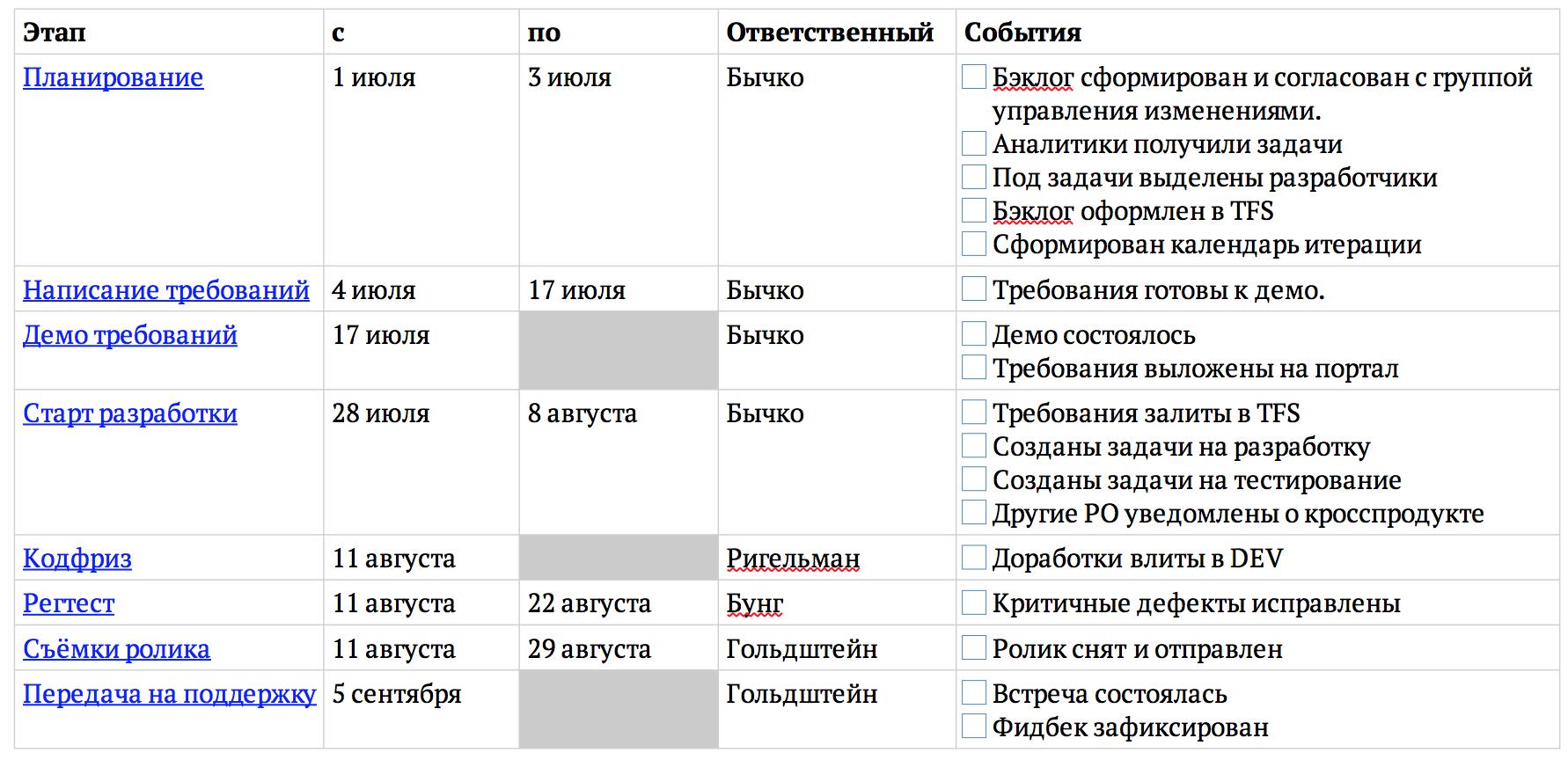 Карта контрольных проверок