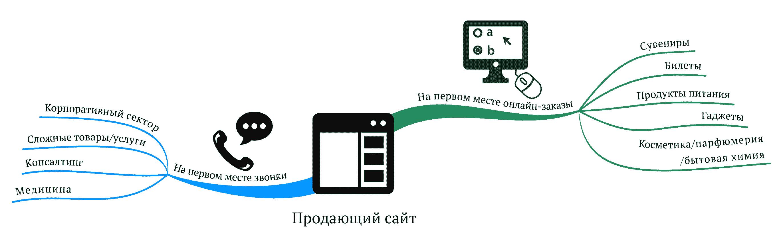 Звонки или онлайн-заказы