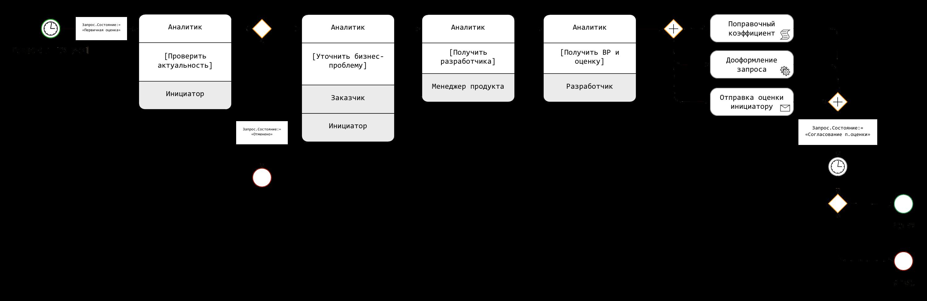 Бизнес-процесс BPMN