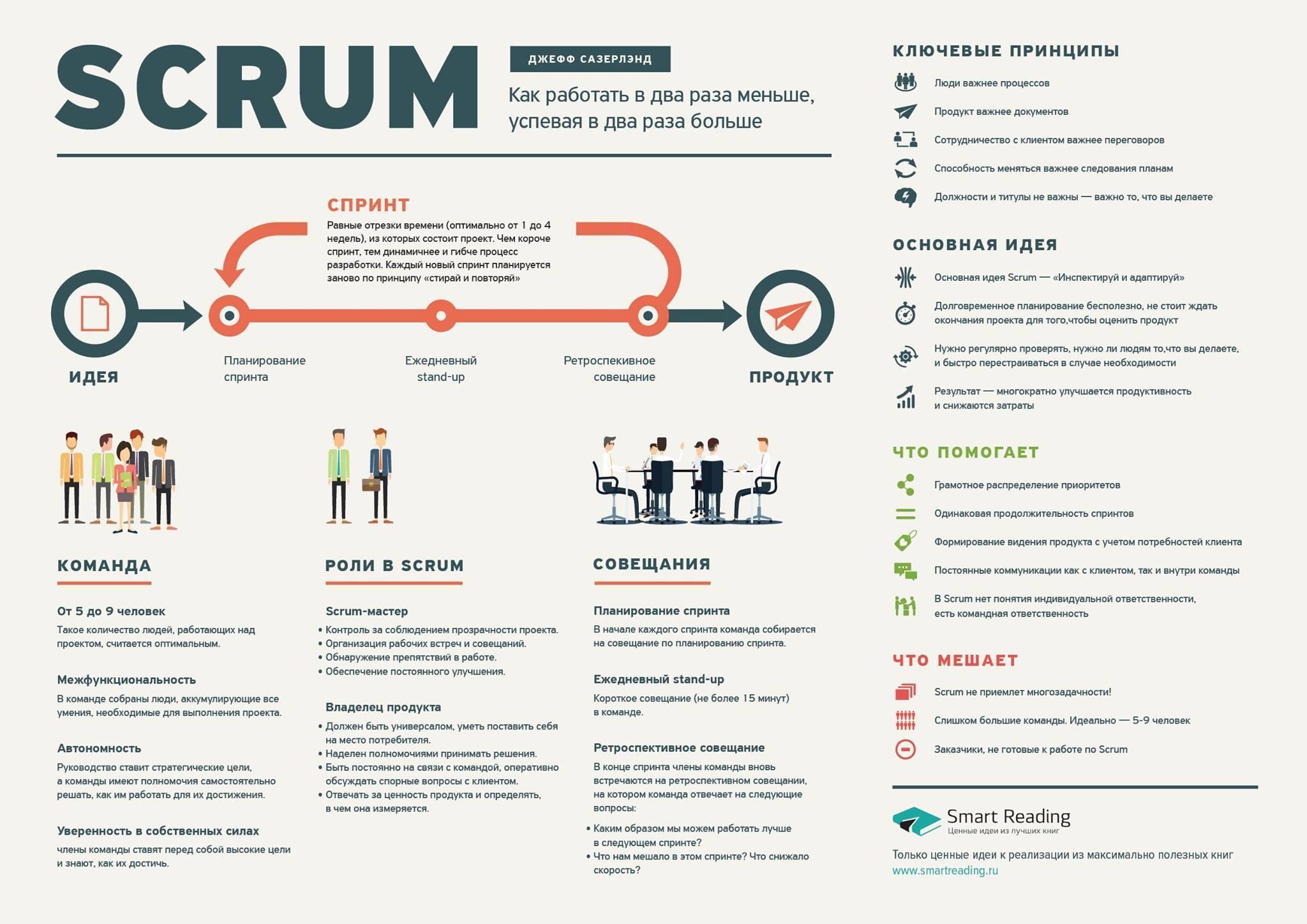 Основные положения scrum